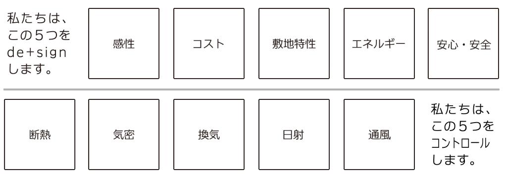 5つのデザインと5つのコントロール